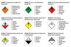 Опасные грузы - знаки, значения, виды